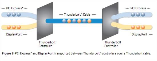 ThunderBold PCI