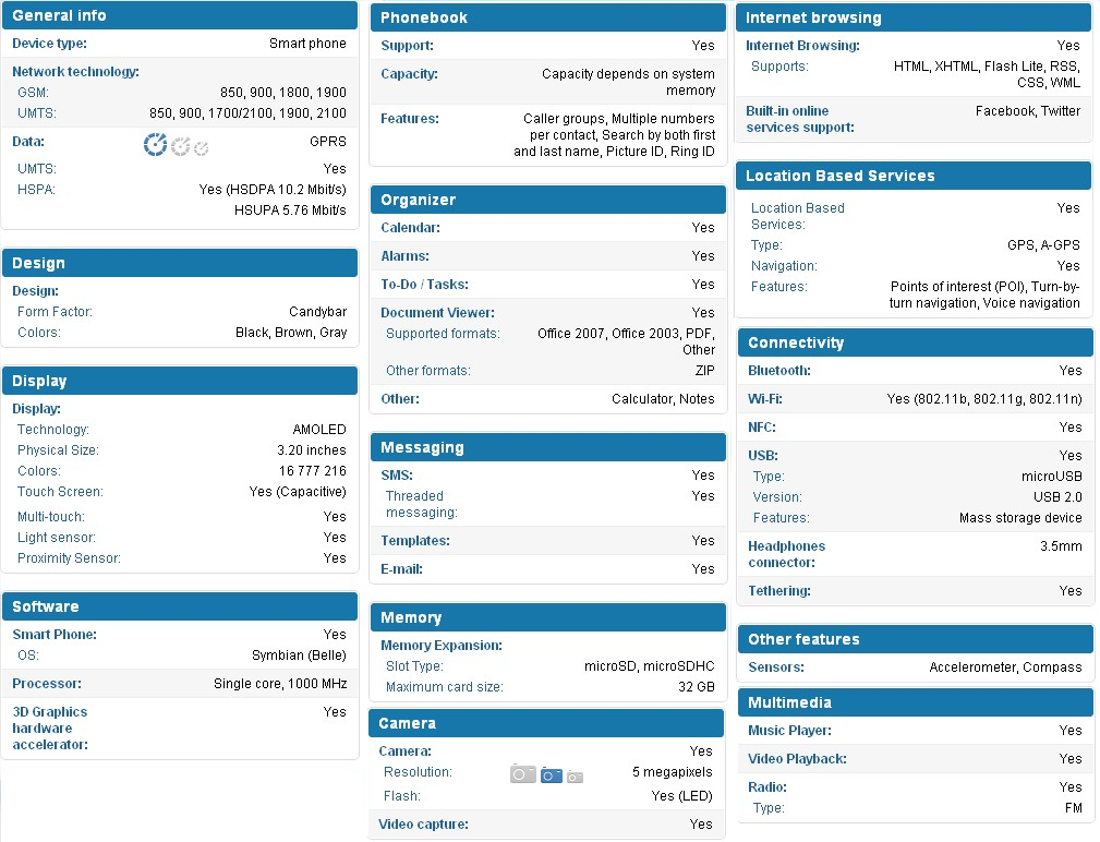 Nokia 600 Specification Nokias New Symbian Belle OS for Nokia 600, 700,701 Handsets:Features,Facts & Specifications