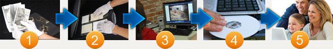 Scan digital online Process