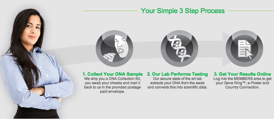 ConnectMyDNA Process ConnectMyDNA : Way to Find Common Interest People Online