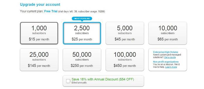 Getresponse email marketing Price