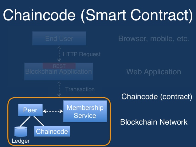 blockchain-for-business-on-hyperledger-chaincode-tutorial