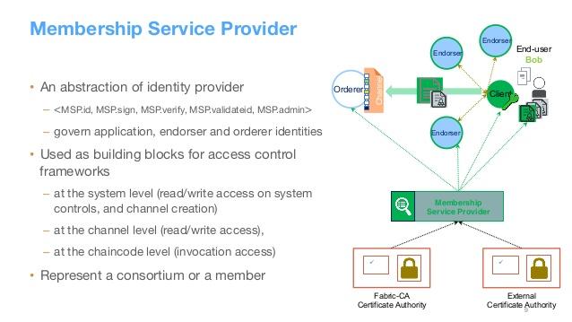 blockchain-MSP-CA-sign