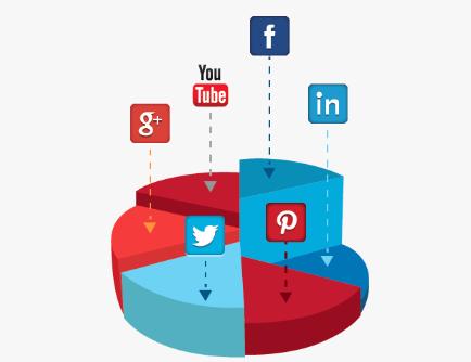 Social-Media-Analytics