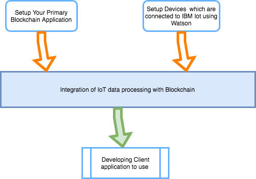 Blockchain IoT