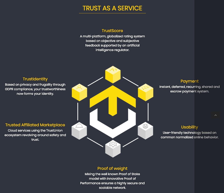 TrustUnion TrustScore