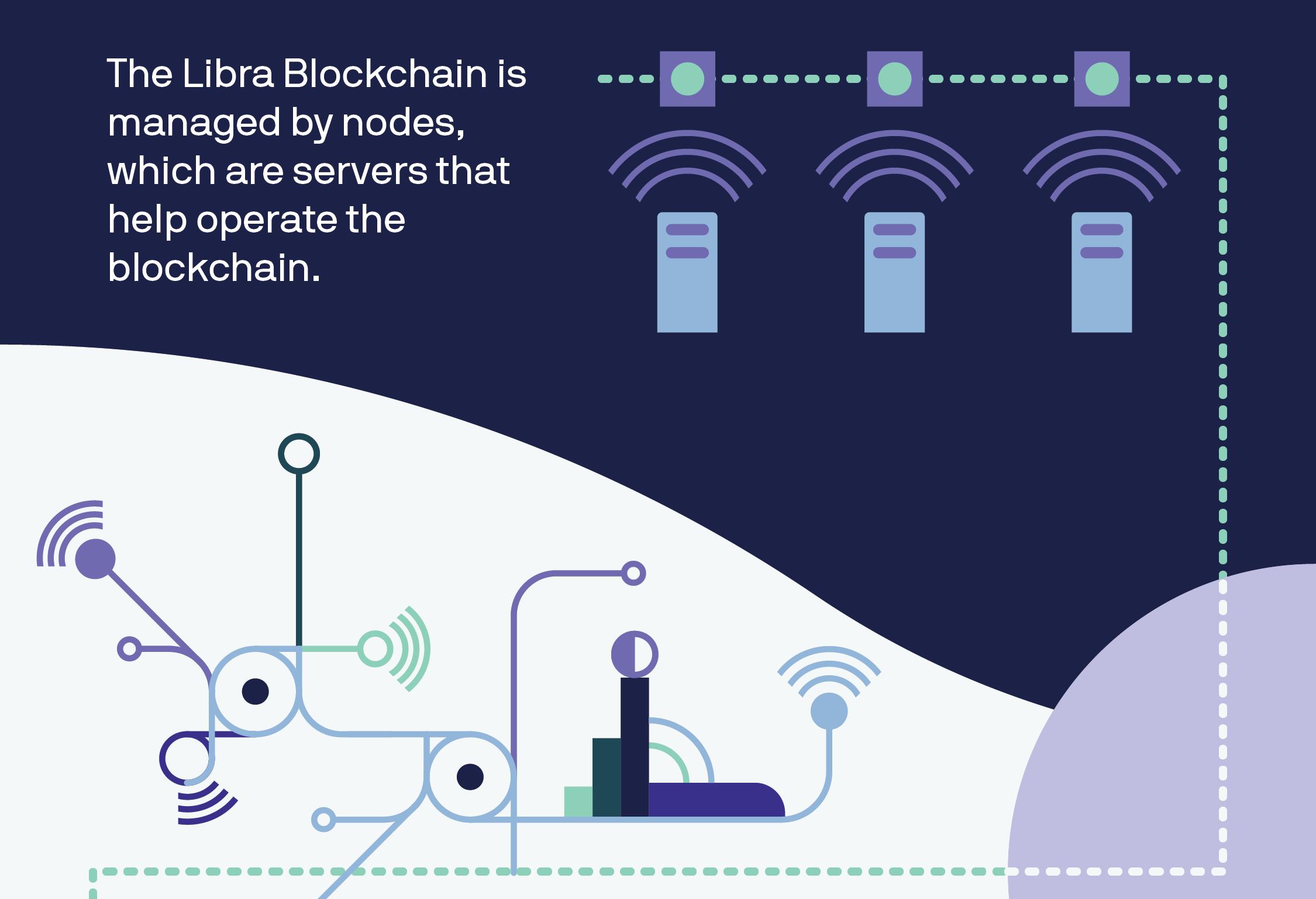 Libra-Blockchain