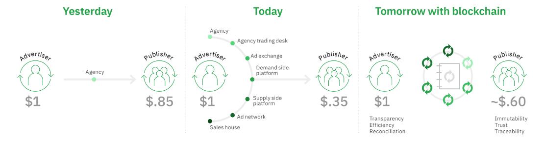 Advertising-Blockchain-metric