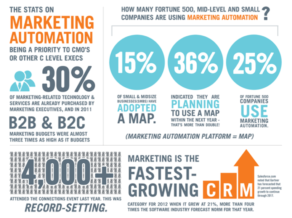 automation in digital marketing