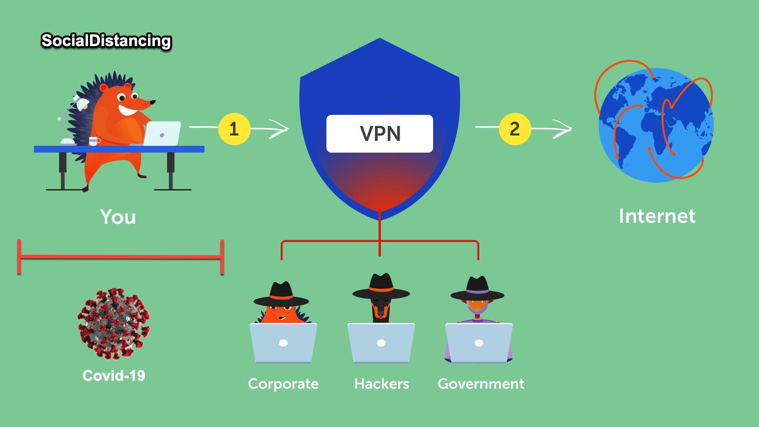 VPN-coronavirus-covid19