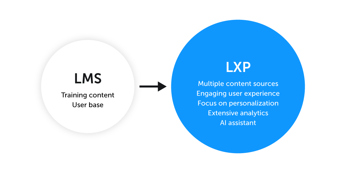 LXP-learning experince