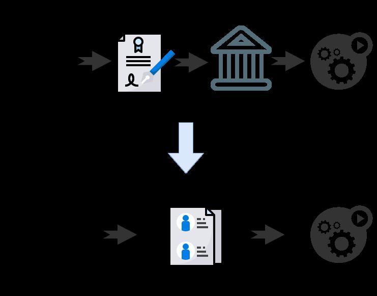 Blockchain Smart Contract how it work