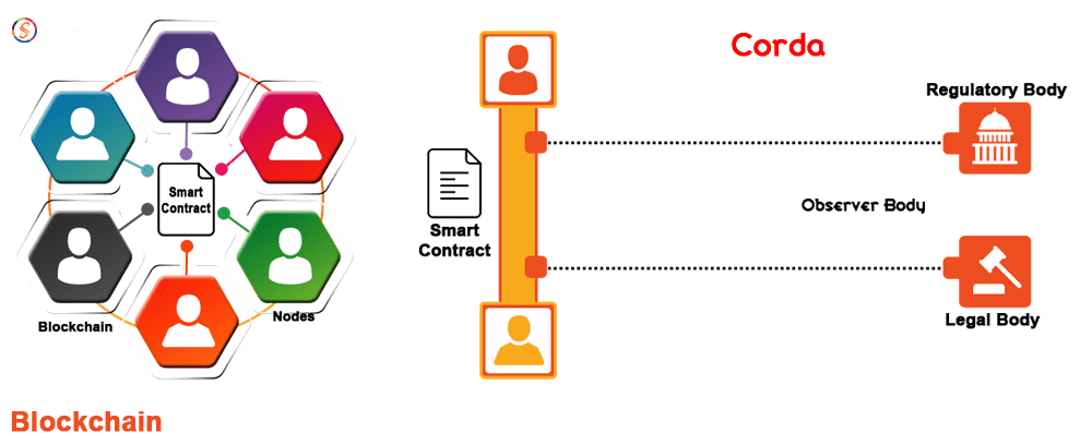 r3-corda-blockchain