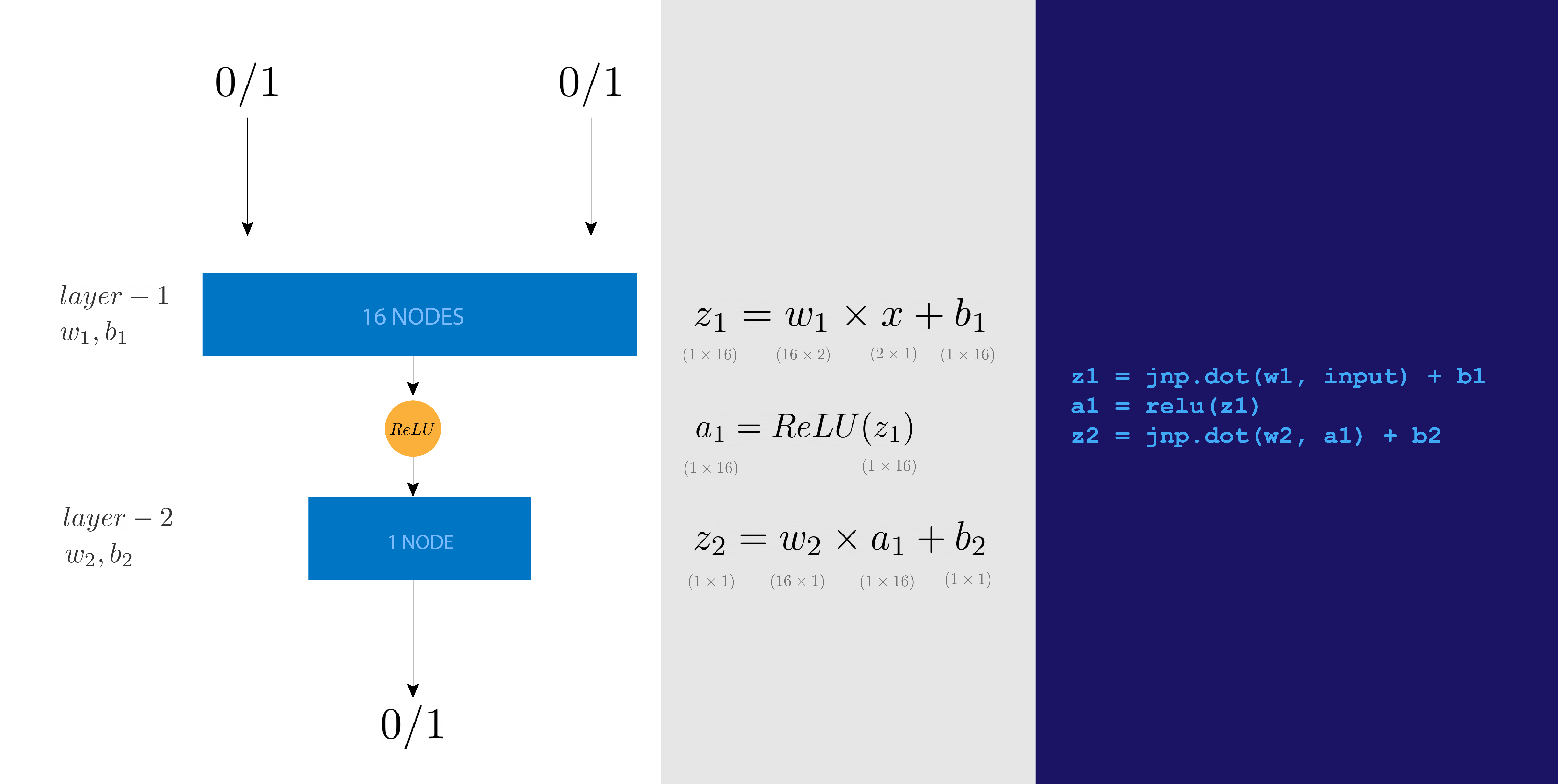 neural-network-with-jax-equations-code