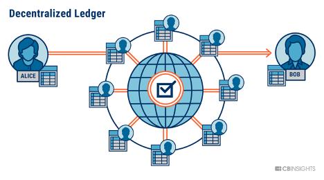 Decentralised-ledger-social-media